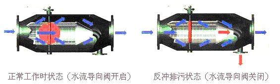 自动排污过滤器的工作原理图